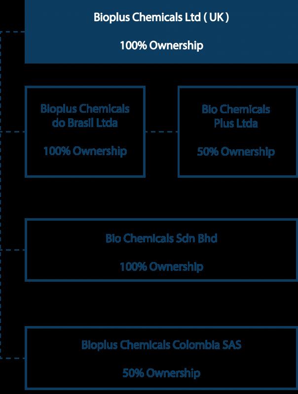 corporate-structure-mobile